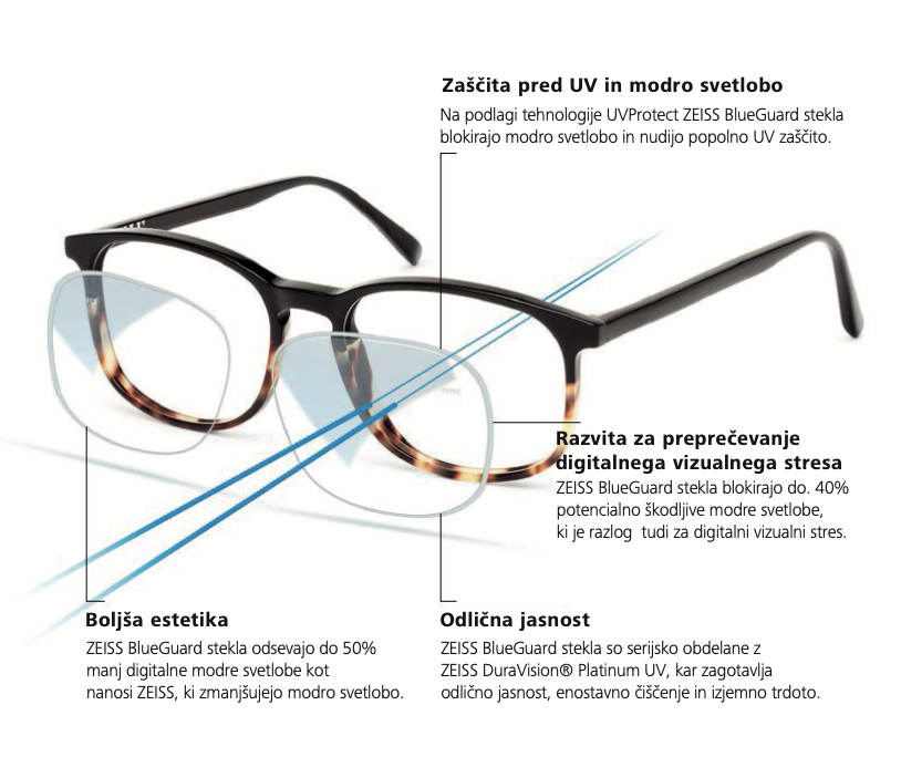 Stekla za očala ZEISS. Optika Zajec poskrbi za vaš dober vid.